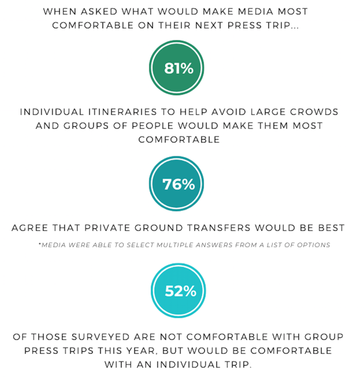 Results from The Brandman Agency's 2020 Travel Sentiment Survey